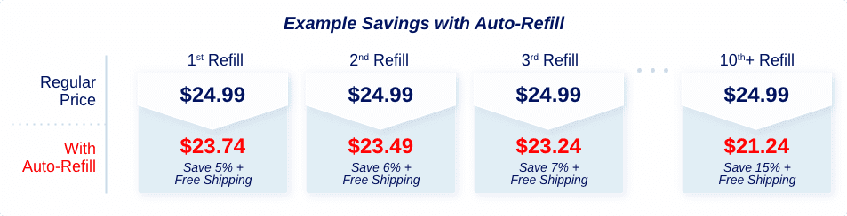 Auto-Refill Example Savings2x.png