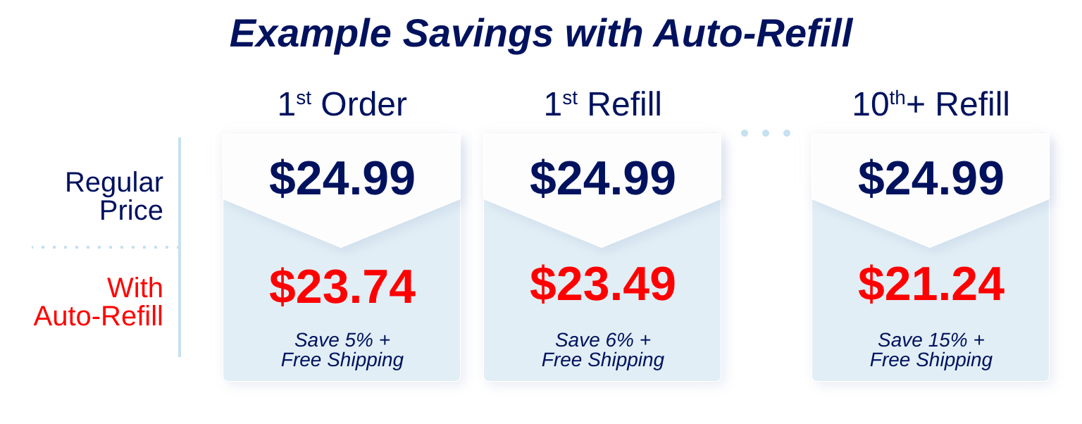 Save up to 15% and Free Shipping on auto-refill orders