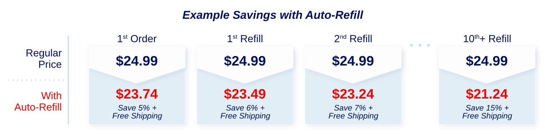 Save up to 15% and Free Shipping on every Auto-Refill order