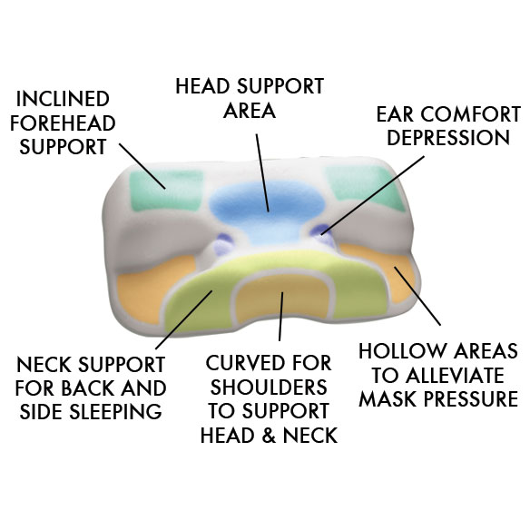 CPAP Pillow - View 1